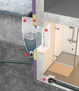 Thermblock: (1) druckwasserdichte Lichtschächte, (2) Rückstausicherung für Lichtschächte, (3) wärmebrückenfreie und druck-wasserdichte Lichtschachtmontage auf Montageplatten, (4) hochwasserdichte Kellerfenster, (5) Rückstausicherungen für Kellerentwässerung. Foto: ACO