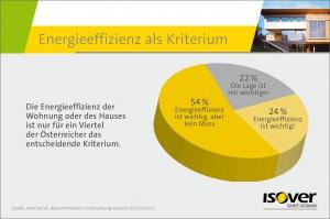 Die Einergieeffizienz für das Zuhause ist nur für ein Viertel der Österreicher das entscheidende Kriterium. Foto: Saint-Gobain ISOVER Austria