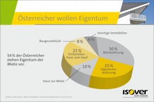 54% der Österreicher ziehen Eigentum der Miete vor. Foto: Saint-Gobain ISOVER Austria