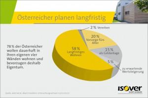 78% der Österreicher wollen dauerhaft in ihren eigenen vier Wänden wohnen und bevorzugen deshalb Eigentum. Foto. Saint-Gobain ISOVER Austria