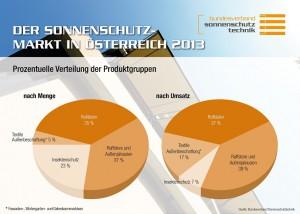 Grafik_Markt_2013