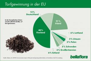 Torf-Gewinnung in der EU. Grafik: bellaflora