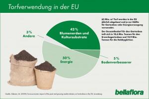Torf-Verwendung in der EU. Grafik: bellaflora