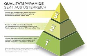 Dreistufige Qualitätspyramide. Foto: ÖWM