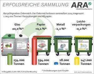 Blick auf die erfreulichen ARA Sammelzahlen 2014.