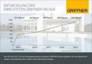 Grafik GRIFFNER Entwicklung und Ausblick 2017. Foto: Griffner
