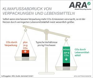Foto: APA-Grafik