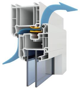 Die über das MACO-VENT Fensterfalzventil in den Raum einströmende Luftmenge bleibt bei jeder Windgeschwindigkeit annähernd konstant. Durch die integrierte, einzigartige Windstoßsicherung und die Vorerwärmung der Außenluft im Fensterfalz ist der Nutzer nie unangenehmer Zugluft ausgesetzt. Foto: MACO
