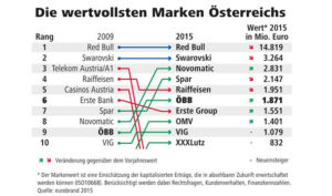 Wertvollste Marken 2015. Grafik: ÖBB