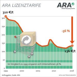 Blick auf die ARA-Lizenztarif-Tabelle von 1995 bis dato. Grafik: ARA