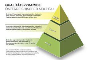 Die Sekt Qualitätspyramide: Klassik, Reserve, Große Reserve. Bild: ÖWM