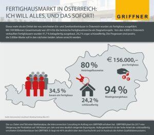 Analyse zum Fertighausmarkt in Österreich von Interconnection Consulting im Auftrag von GRIFFNER; März 2015. Grafik: GRIFFNER