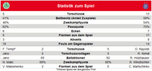 Blick auf die Spiel-Statisik: Grafik: Bundesliga