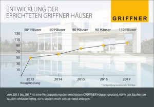 Von 2013 bis 2017 ist eine Verdoppelung der errichteten GRIFFNER Häuser geplant. Foto: GRIFFNER