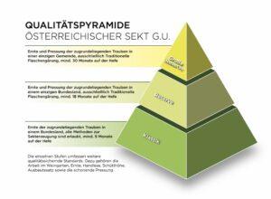 Blick auf die dreistufige Qualitätspyramide. Foto: ÖWM