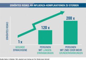 Risikovergleich_Influenza