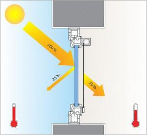 ... Innenrollo: Mit einem Außenrollo gelangt nur etwa 10 Prozent der Sonneneinstrahlung und damit Wärme in den Raum. Ein Innenrollo hingegen lässt ca. 75 Prozent der Sonneneinstrahlung und damit ein Vielfaches der Wärme in den Raum. Beide Grafiken: Schlotterer
