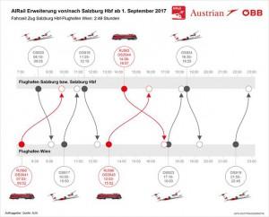 AIRail Erweiterung zwischen Salzburg Hbf. und Flughafen Wien ab 1. September 2017. Bild: ÖBB