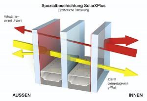 Neu: Spezialbeschichtung SolarXPlus  jetzt ohne Aufpreis. Foto: Internorm