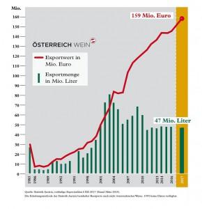 """Der Blick auf die Grafik """"1985 bis 2017"""" beweist den erfreulichen Wein-Export-Anstieg. Grafik: ÖWM"""