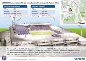 Sonnenstrom für die neue Generali-Arena. Grafik-Foto: APA