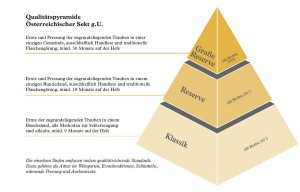 Dreistufige Qualitätspyramide Sekt g.U. Grafik: ÖWM