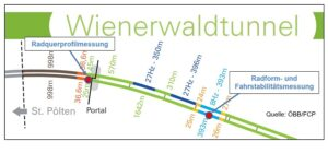 Mit dem Forschungsprojekt OBAL untersucht die ÖBB-Infrastruktur AG das Laufverhalten von Zügen bei Höchstgeschwindigkeiten von bis zu 250 km/h. Foto: ÖBB / Wolfgang Schuster