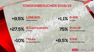 Quelle: Österreichische Bundesliga