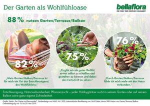 Der Garten als Wohlfühloase. Foto: bellaflora
