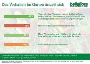 Das Verhalten im Garten ändert sich. Foto: bellaflora