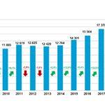 Produktionswert Elektro- und Elektronikindustrie. Grafik: FEEI