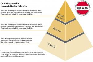 Qualitätspyramide Österreichischer Sekt g.U. Foto: ÖWM