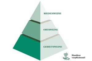 Herkunftspyramide Wachau DAC. Grafik: © ÖWM