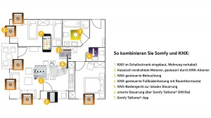 So einfach geht's: Somfy verbindet nun den KNX-Standard mit den zahlreichen Vorteilen der flexiblen Smart-Home-Steuerung TaHoma. Foto: © Somfy